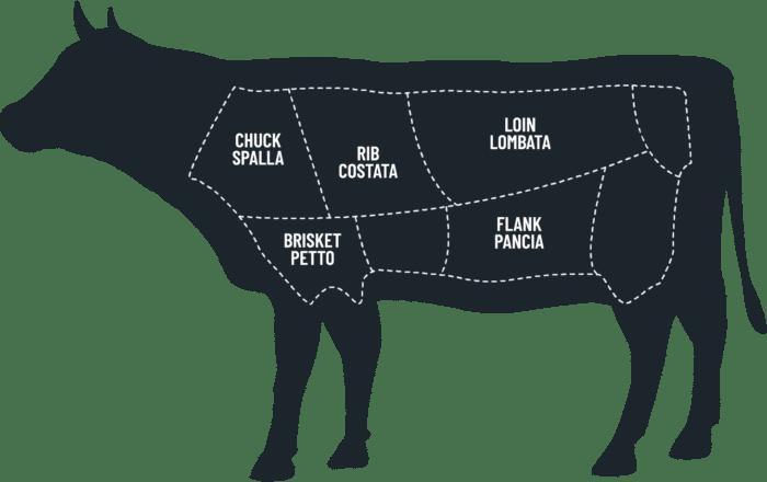 Gruppo Galli carne